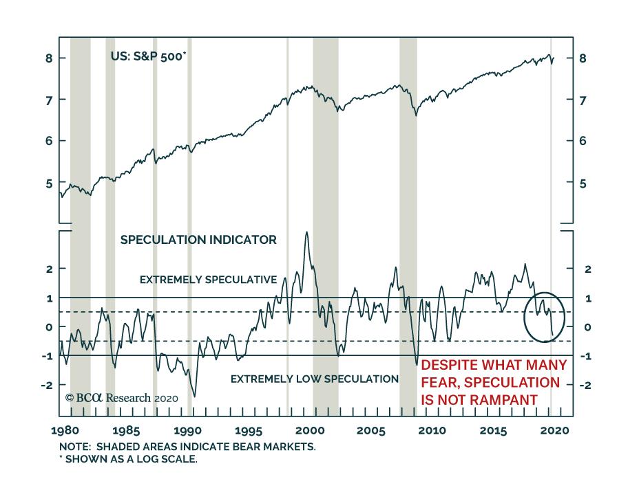 Speculative Excesses?