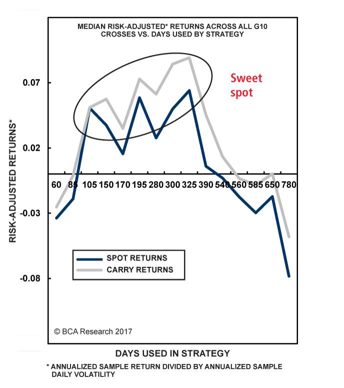 Chart I-2