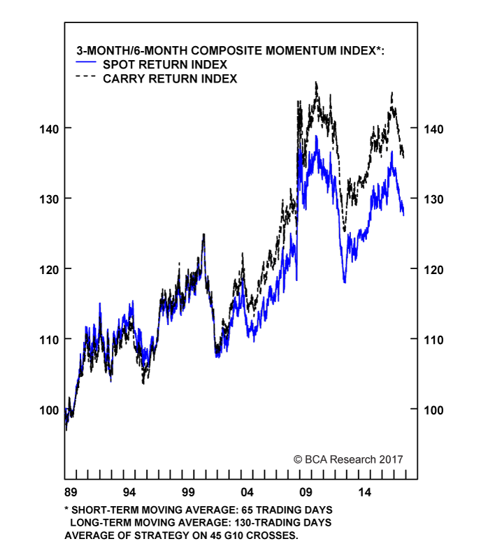 Chart II-10A