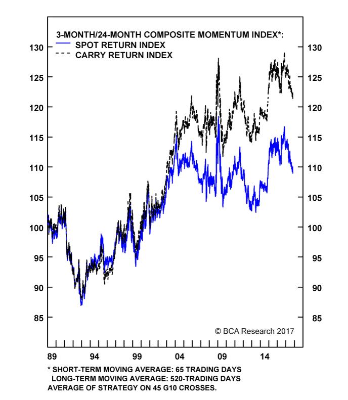 Chart II-12A