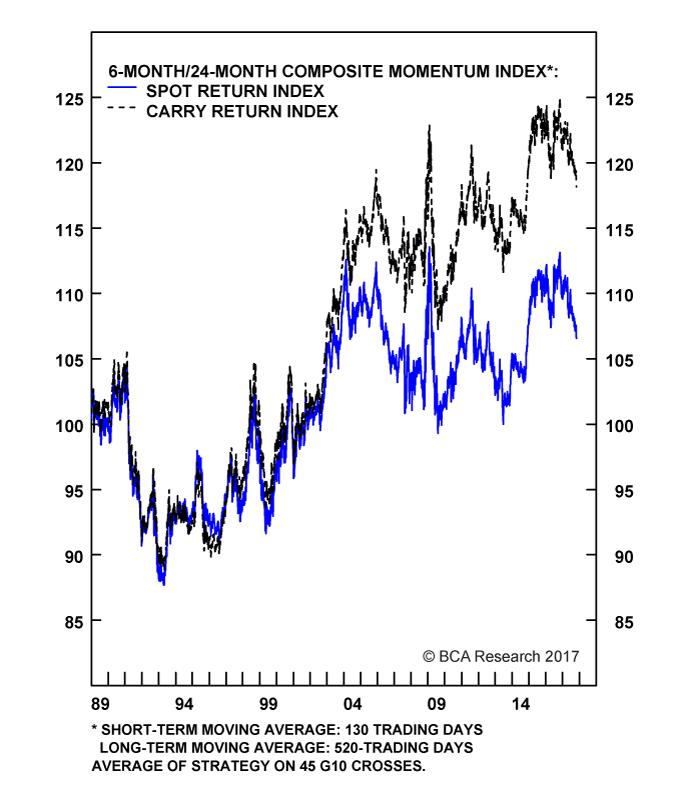 Chart II-14A