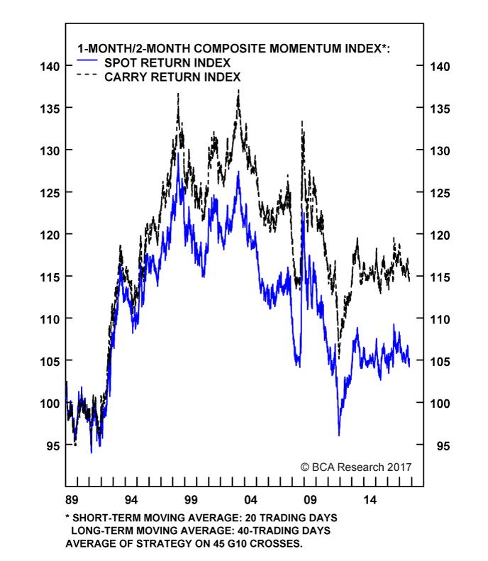 Chart II-1A