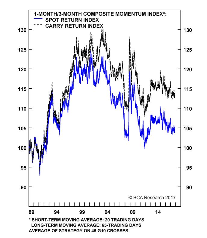 Chart II-2A