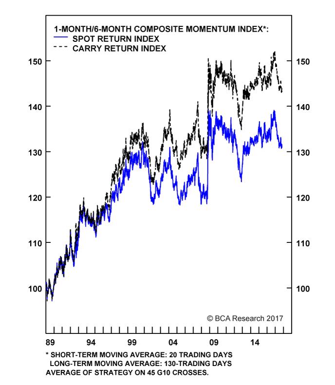 Chart II-3A
