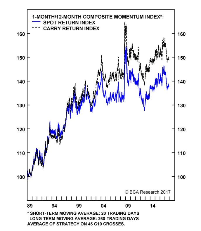 Chart II-4A