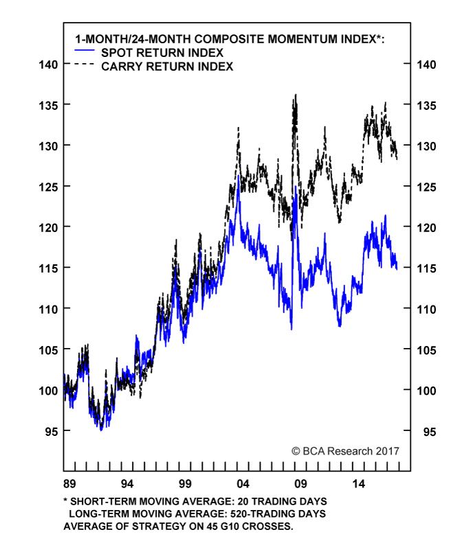 Chart II-5A