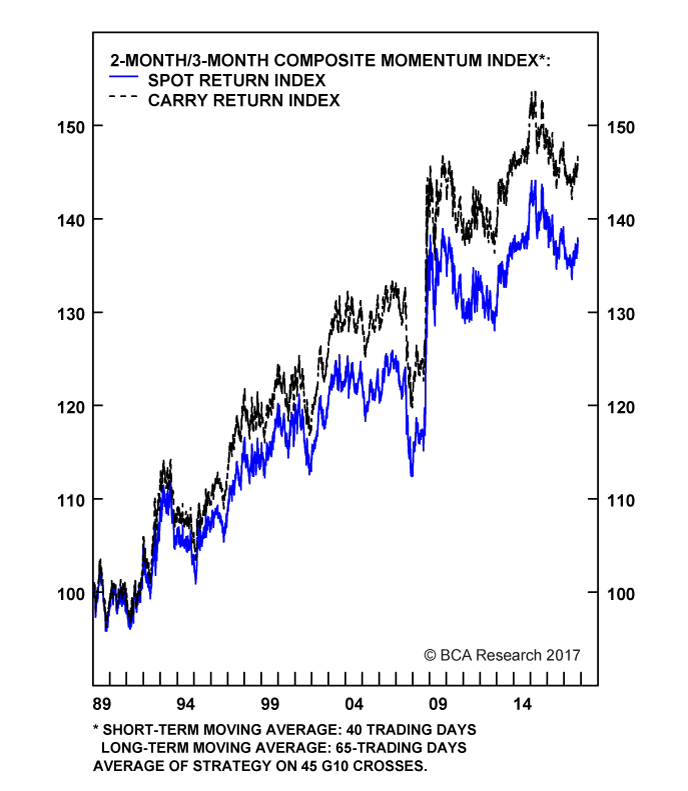 Chart II-6A
