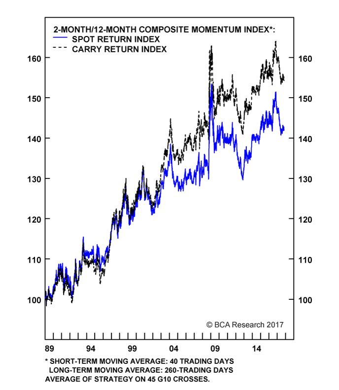 Chart II-8A