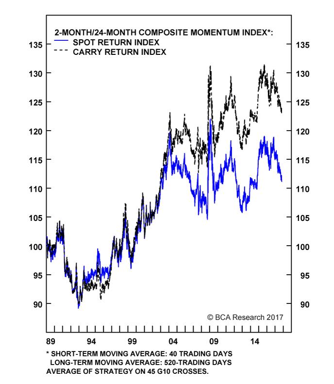 Chart II-9A