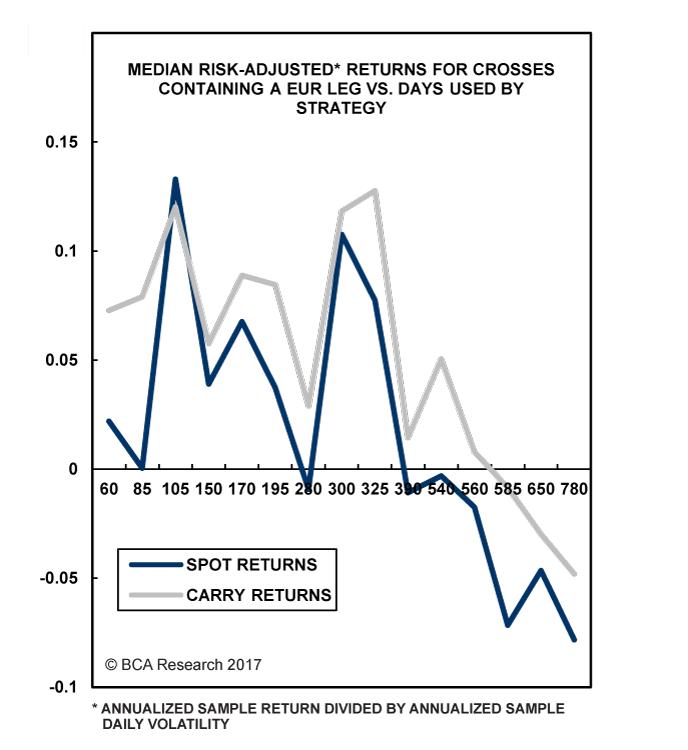 Chart III-2