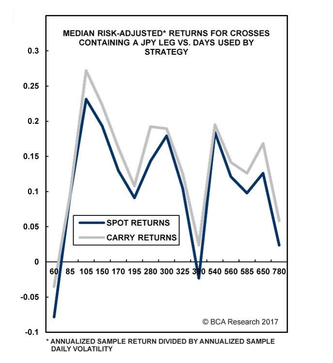 Chart III-3