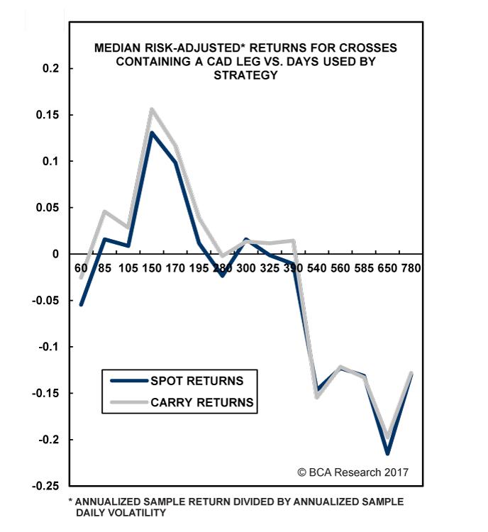 Chart III-7