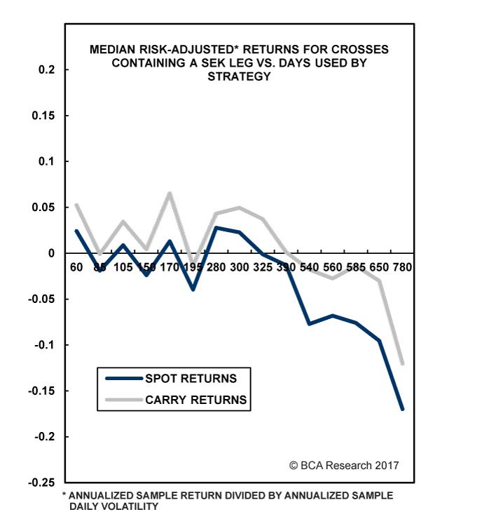 Chart III-9
