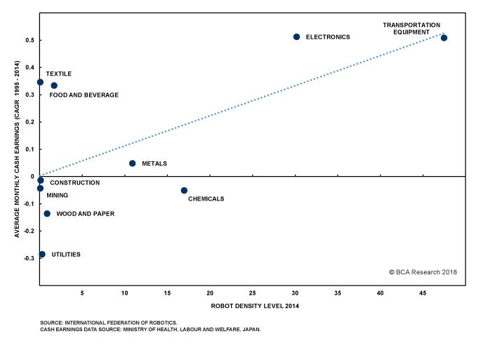 Chart II-15