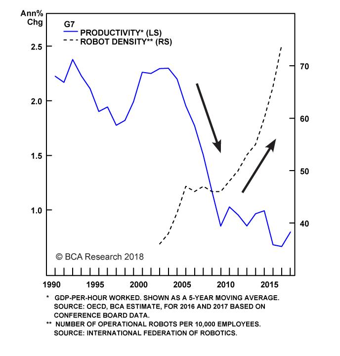 Chart II-7
