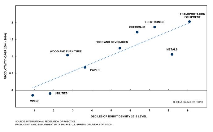 Chart II-8