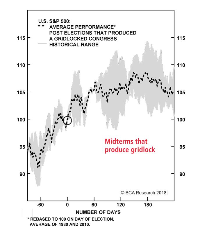 Chart 1B