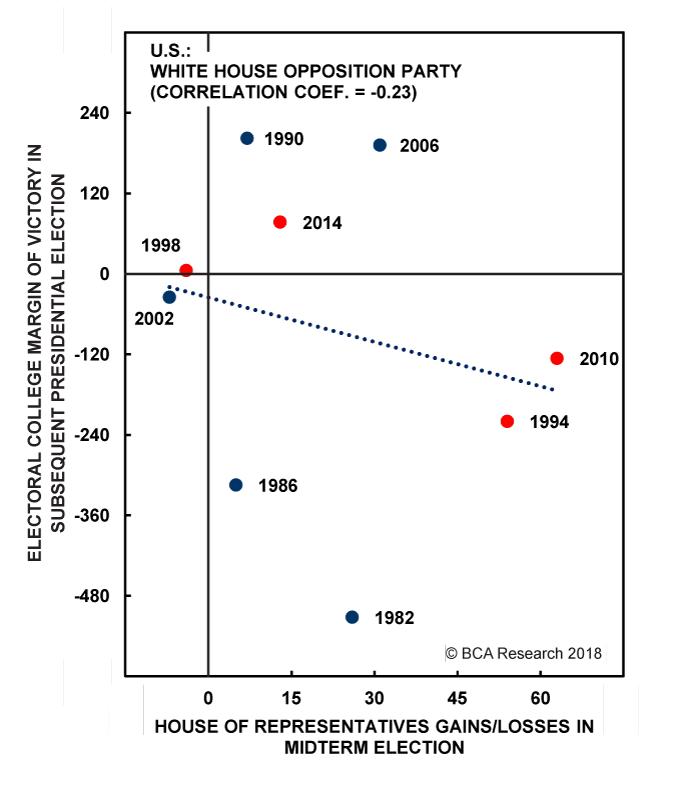 Chart 3B