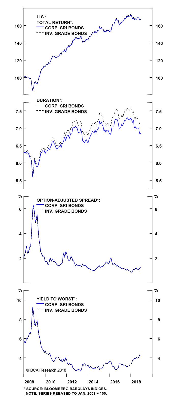 Appendix Chart 6