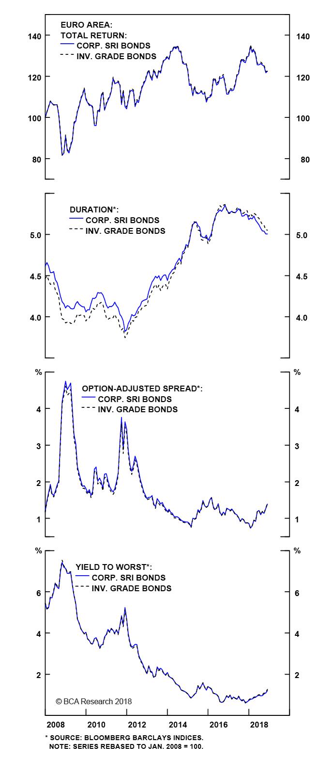 Appendix Chart 7