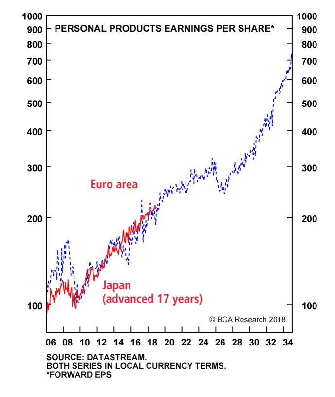 Chart I-6