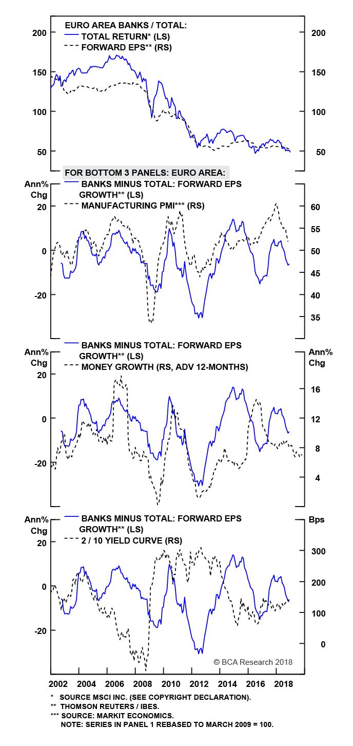 Chart 15A