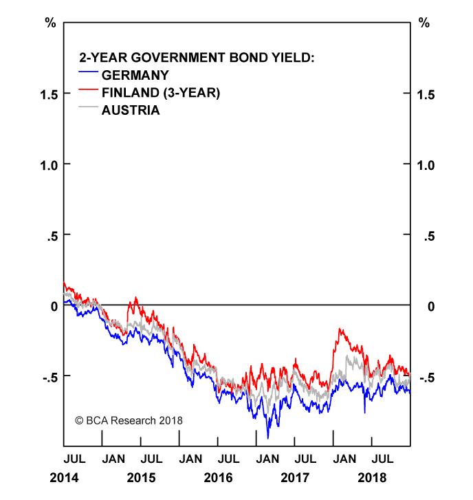 Chart II-4