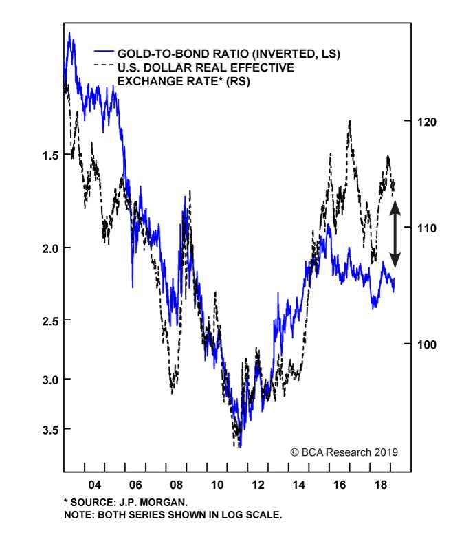 Chart I-9