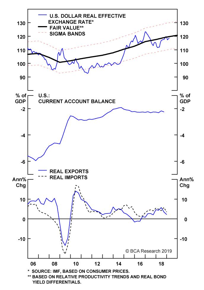 Chart II-1