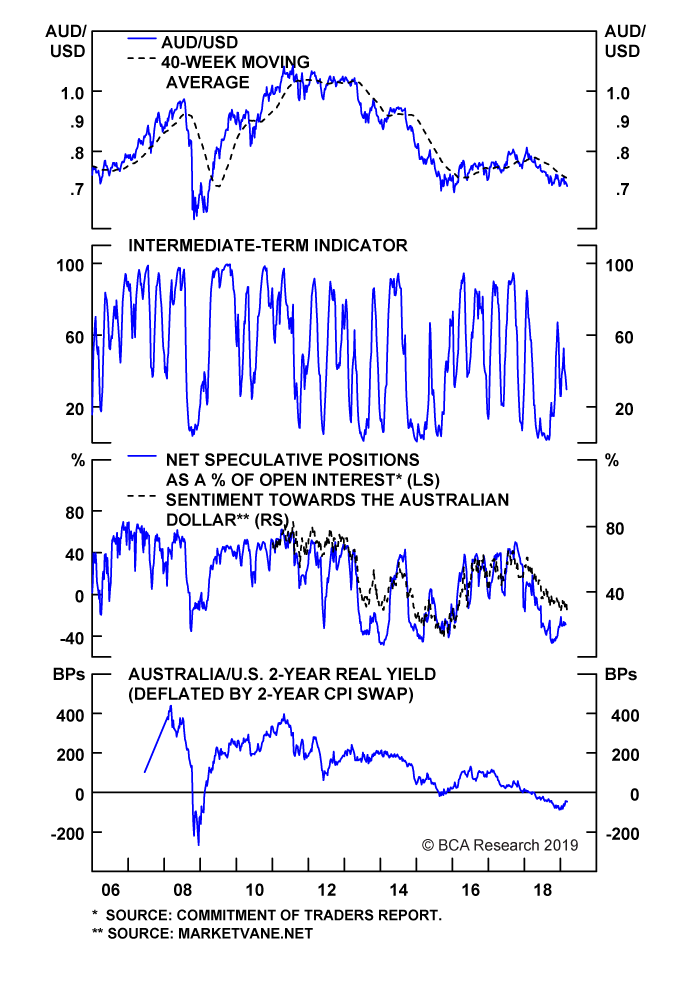 Chart II-10