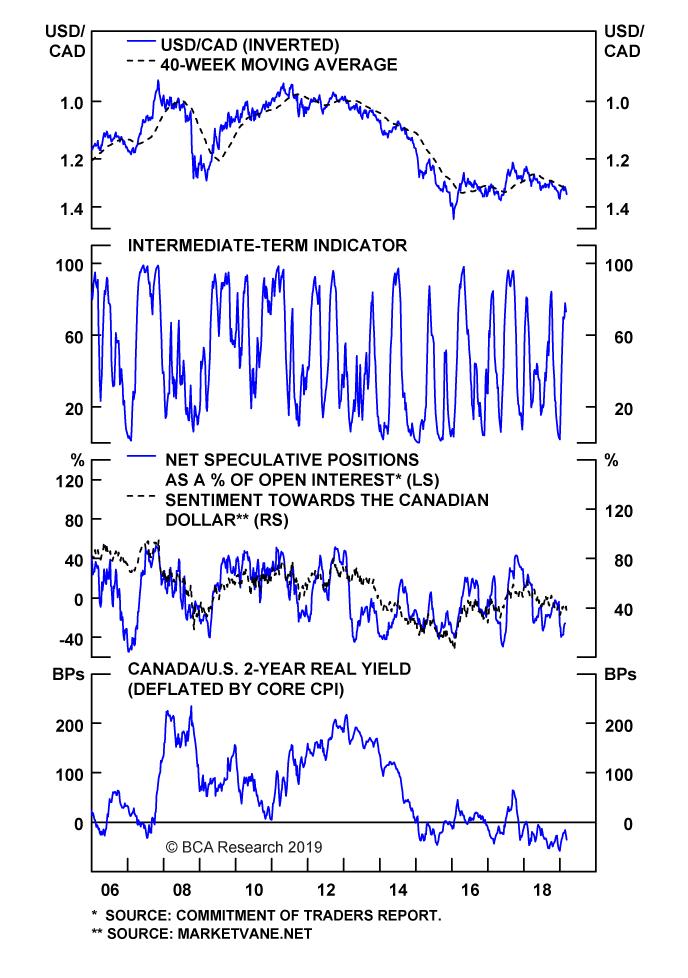 Chart II-14