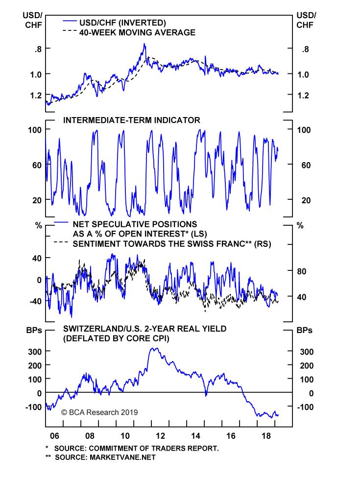 Chart II-16
