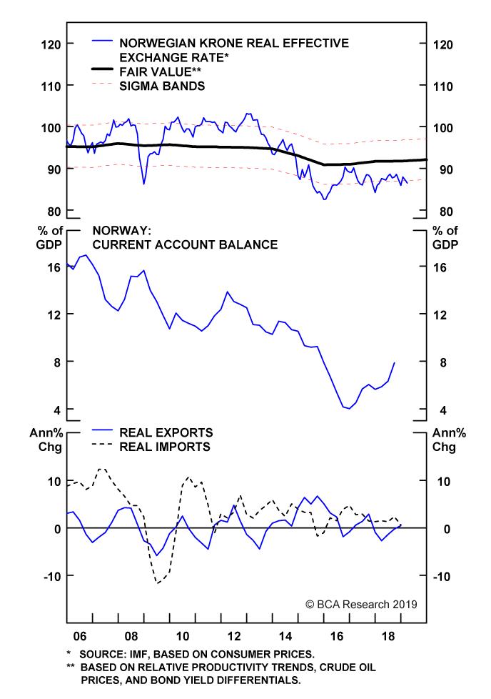 Chart II-17