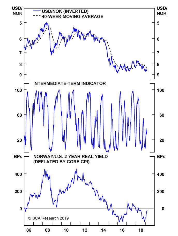 Chart II-18