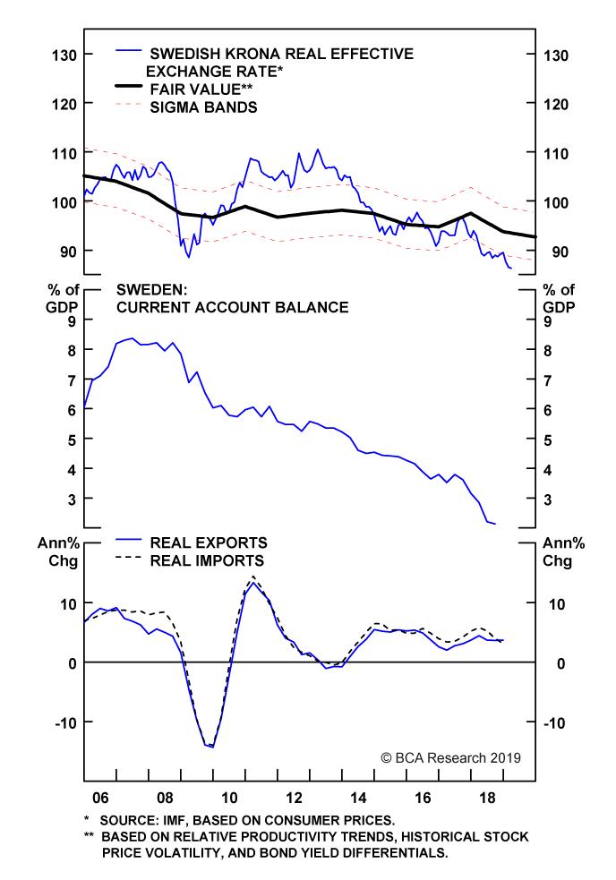 Chart II-19