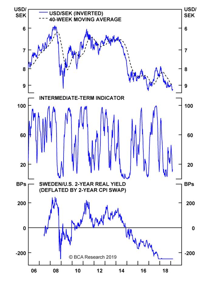Chart II-20