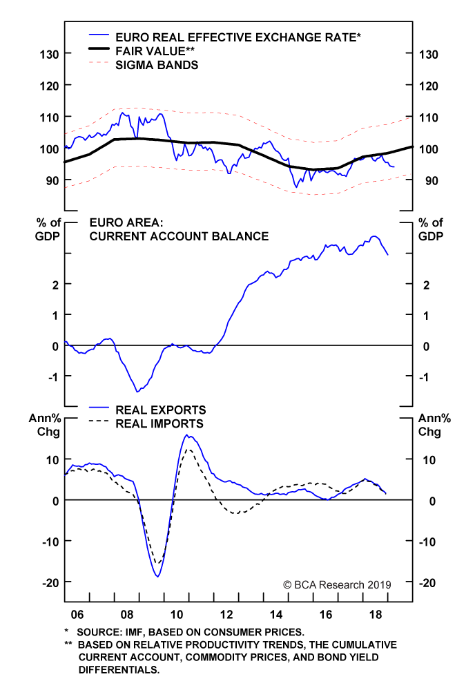 Chart II-3