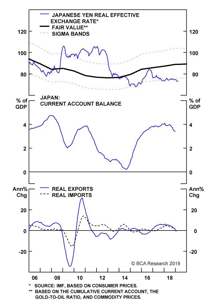Chart II-5