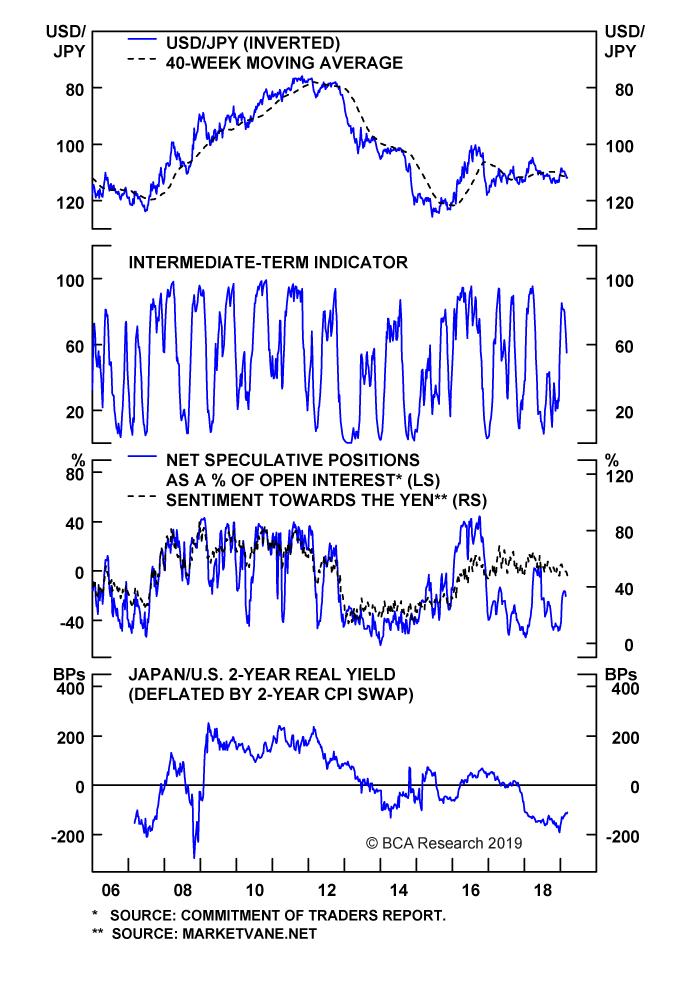 Chart II-6
