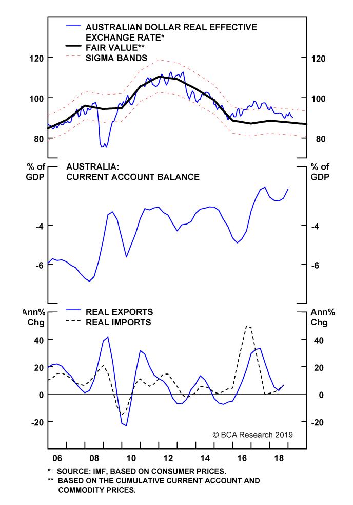 Chart II-9