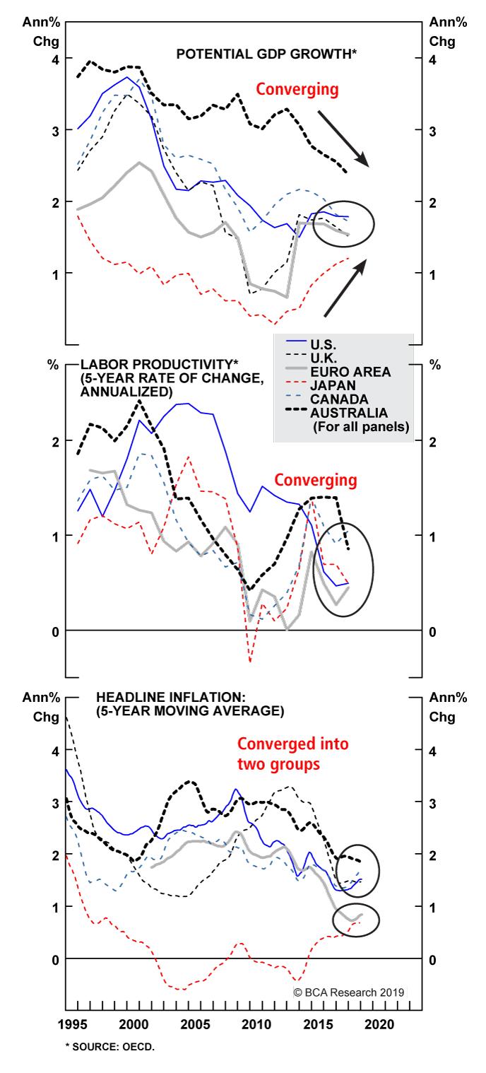Chart 7