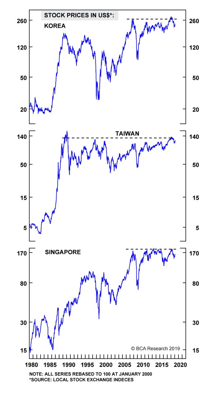 Chart I-4
