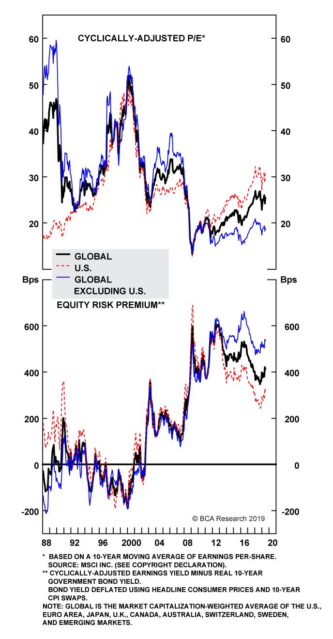 Chart 15B